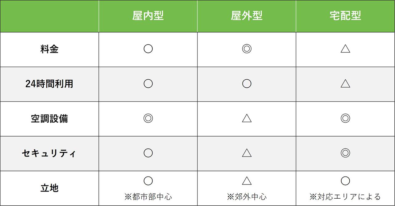 タイプ別トランクルーム比較表
